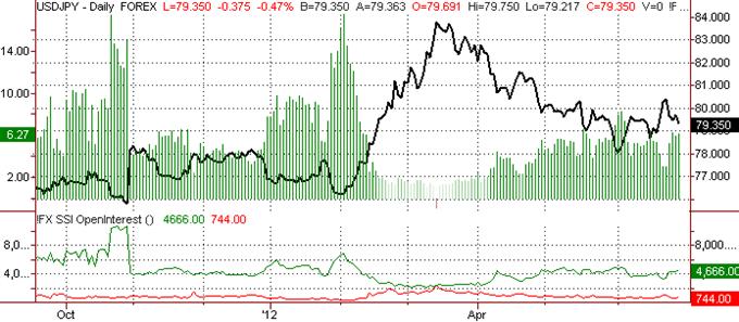 Japanese Yen at Critical Resistance, Outlook Bullish