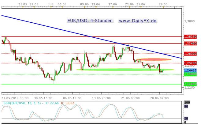 Der EUR/USD geht angeschlagen in den letzten Handelstag der Woche