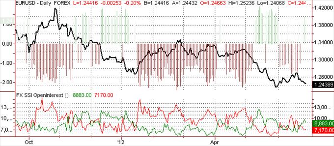 SSI: Wöchentlicher Speculative Sentiment Index 28.06.