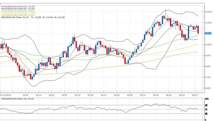 US Dollar Index Klassischer Technischer Bericht 29.06.