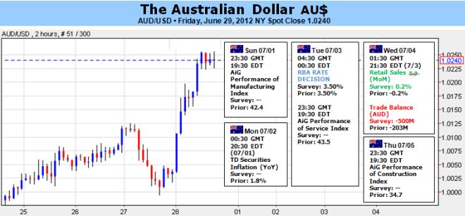 Le dollar australien en baisse à cause de la baisse de l'optimisme de l'UE et du risque de baisse de taux de la RBA