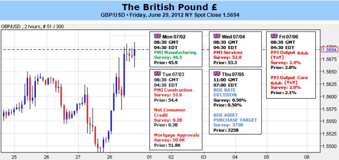 La prévision pour la livre sterling repose sur la BoE à la suite de paris pour plus de QE