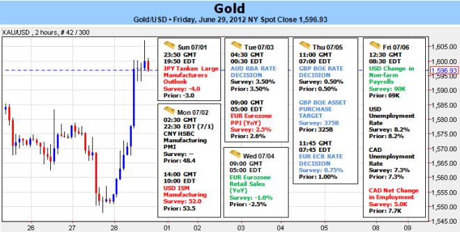 Gold to Hold Recent Range Despite USD Dump on EU Summit Accord
