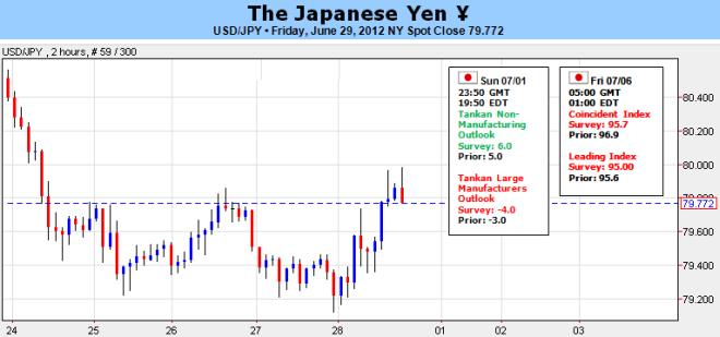 Le yen japonais se montre vulnérable après le sommet; cela durera-t-il ?