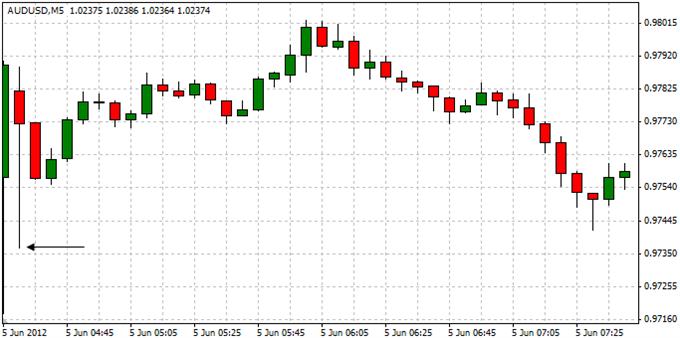 AUDUSD_Trading_the_Reserve_Bank_of_Australia_Interest_Rate_Decision_body_ScreenShot001.png, AUDUSD: Trading the Reserve Bank of Australia Interest Rate Decision