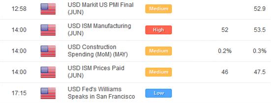 Les majeures demeurent techniquement constructives à court terme contre le Dollar US