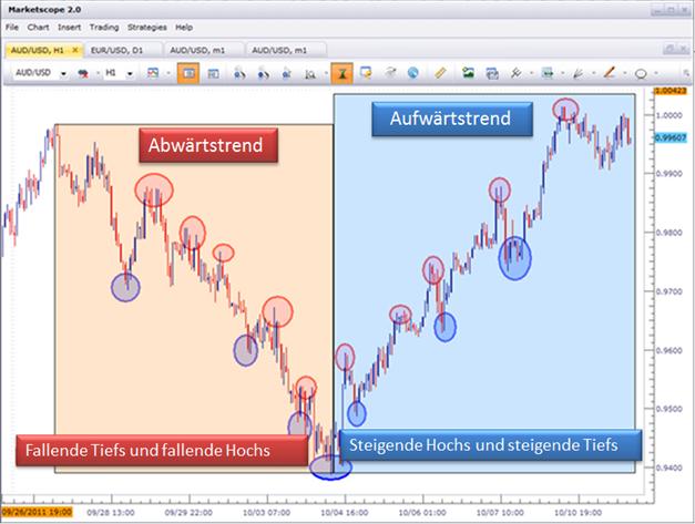 Wie_man_eine_Strategie_erstellt_Teil_1_Markt-Phasen_body_Picture_1.png, Wie man eine Strategie erstellt, Teil 1: Marktphasen