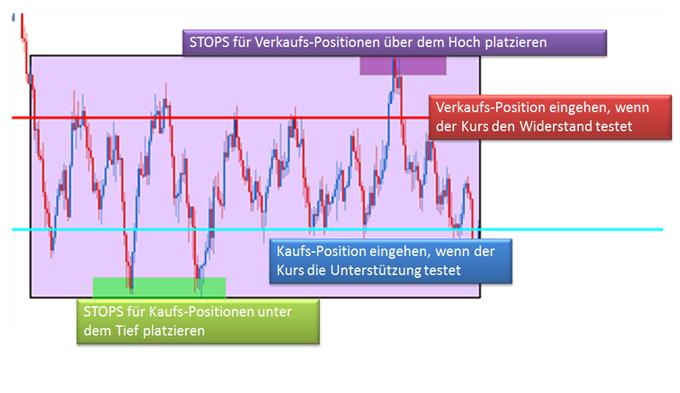 Wie_man_eine_Strategie_erstellt_Teil_1_Markt-Phasen_body_Picture_3.png, Wie man eine Strategie erstellt, Teil 1: Marktphasen