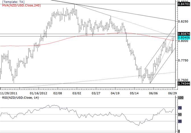 NZDUSD at Trendline Resistance