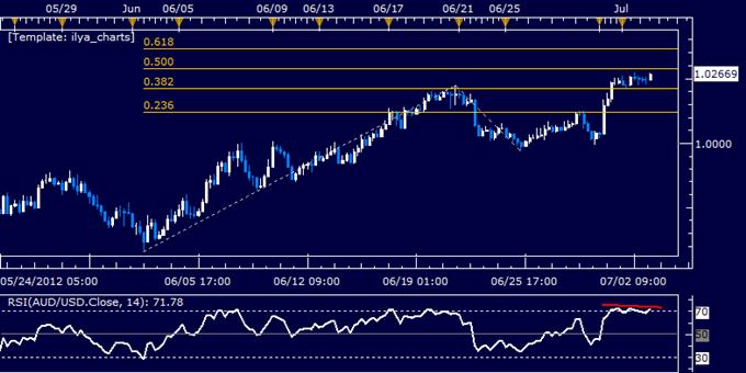 AUD/USD Classic Technical Report 07.03.2012