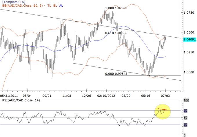Les cross du dollar australien font face à une résistance près des niveaux actuels