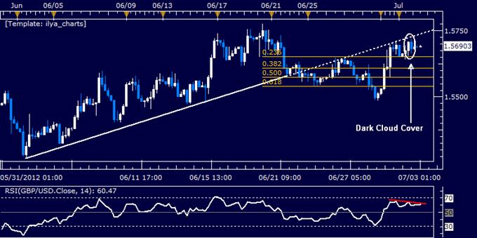 GBP/USD Classic Technical Report 07.03.2012