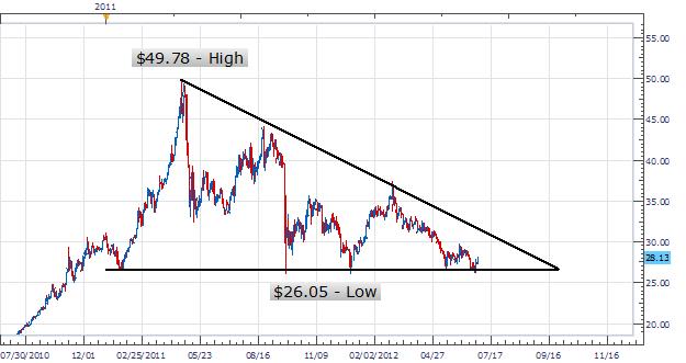Trading_the_Metal_Market_-_Silver_body_Picture_1.png, Trading der Metallmärkte - Silber
