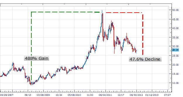 Le trading du marché des métaux - L'argent