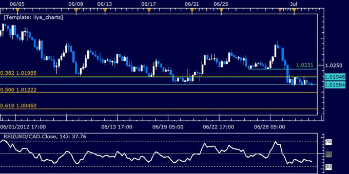 USD/CAD Classic Technical Report 07.03.2012