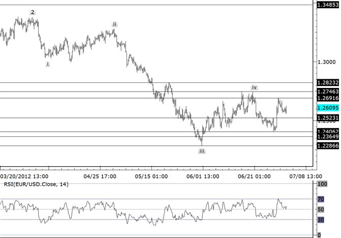 EURUSD Trades into Short Term Resistance Zone