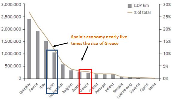 Die Euro Prognose wird voraussichtlich ins dritte Quartal fallen, während sich Krisen intensivieren