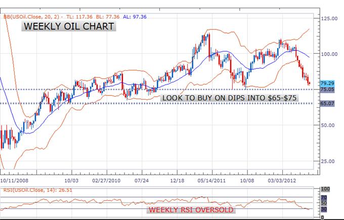 Volatilität prognostiziert für Öl im Q3 aufgrund eines unsicheren Wachstums-Ausblicks