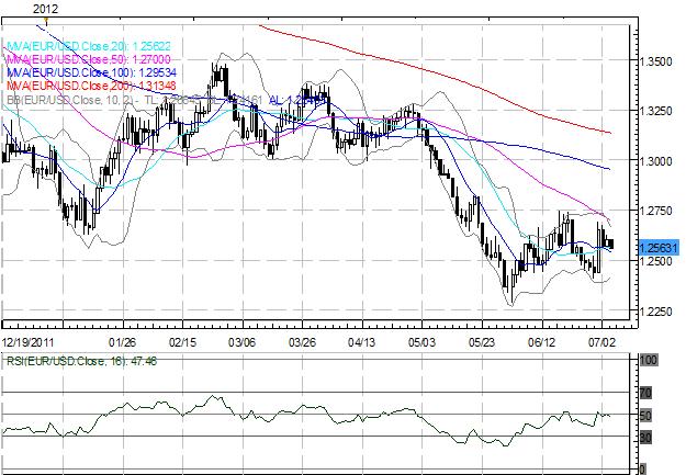 La livre sterling et l'euro continuent de s'affaiblir dans des échanges faibles avant les décisions de la BoE et la BCE