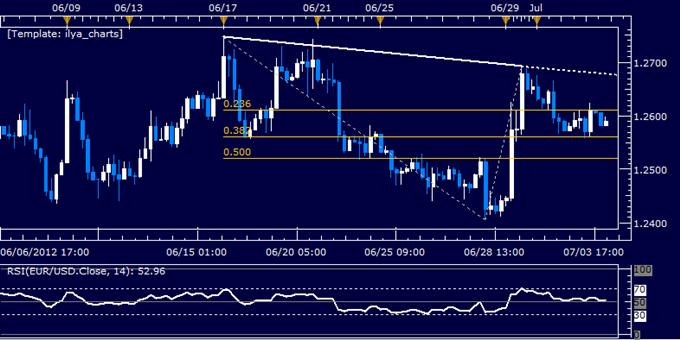 EUR/USD Classic Technical Report 07.04.2012