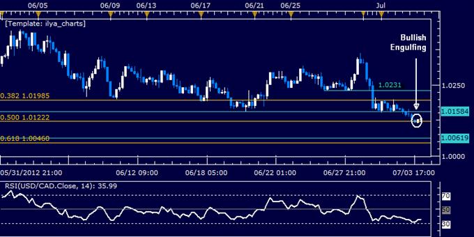 USD/CAD Classic Technical Report 07.04.2012