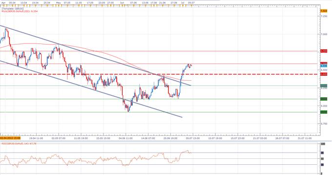 Dax-Tagesanalyse 05.07.: Den heutigen Takt bestimmt die EZB