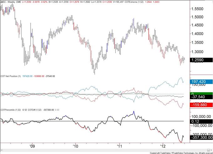 EUR/USD-Tagesanalyse: Eurodollar nach gestrigem Rutsch durch die 1,255, SSI- & COT-Betrachtung