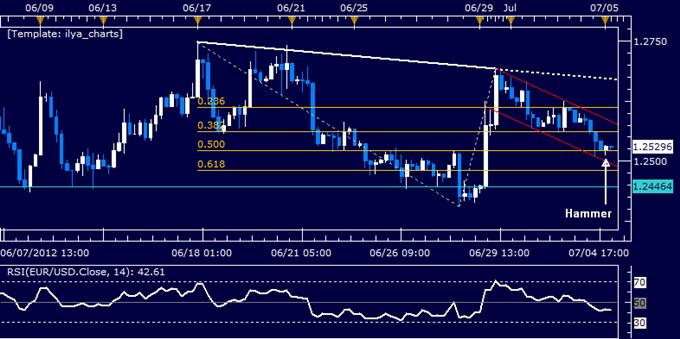 EUR/USD Classic Technical Report 07.05.2012