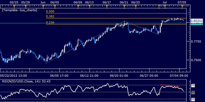 NZD/USD Classic Technical Report 07.05.2012