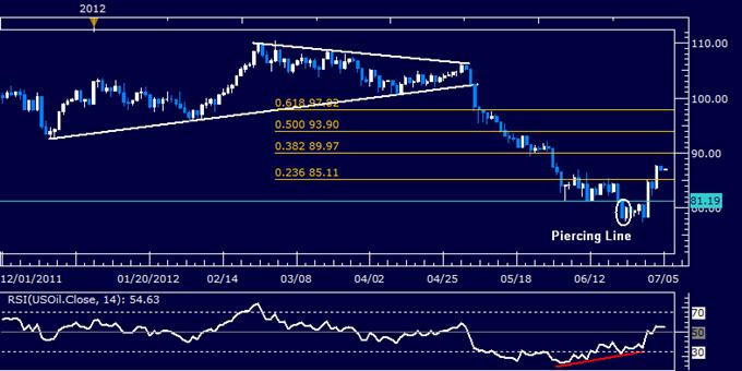 Le pétrole et l'or devraient suivre la réponse des marchés actions aux décisions de la BCE et de la BOE à propos des taux