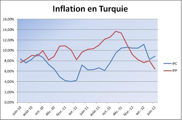 USDTRY_Triangle_de_moyen_terme_body_inflationturquie.png, <a class=
