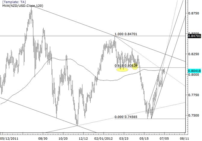 NZDUSD Creeps Towards 8080 Fibonacci Level
