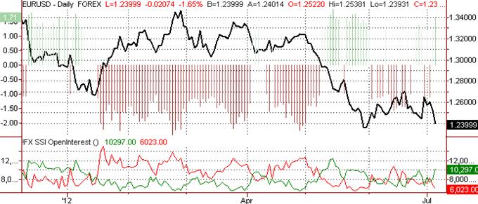 Der Euro zielt auf Tiefs bei $1,2290 und $1,1875