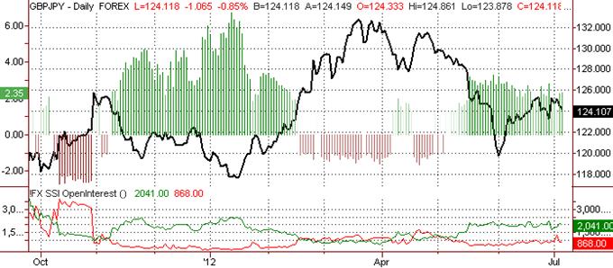 British Pound Outlook Unclear versus Japanese Yen