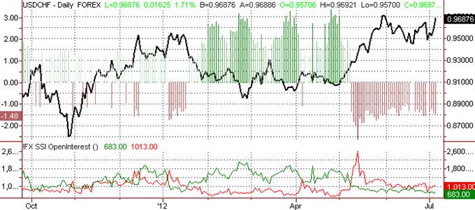 Le franc suisse devrait chuter davantage