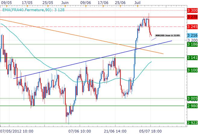 CAC 40 / DAX : Début de séance dans le rouge, les marchés prudents avant le NFP