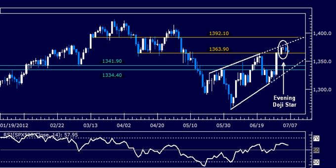Dollar Tests Resistance as S&P 500 Builds Bearish Chart Setup