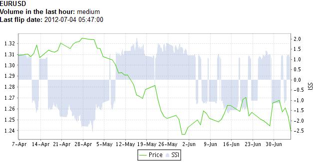 Tagesanalyse: EUR/USD stürzt nach EZB-Entscheidung - SSI: Retail-Trader nehmen verstärkt Long-Positionen auf