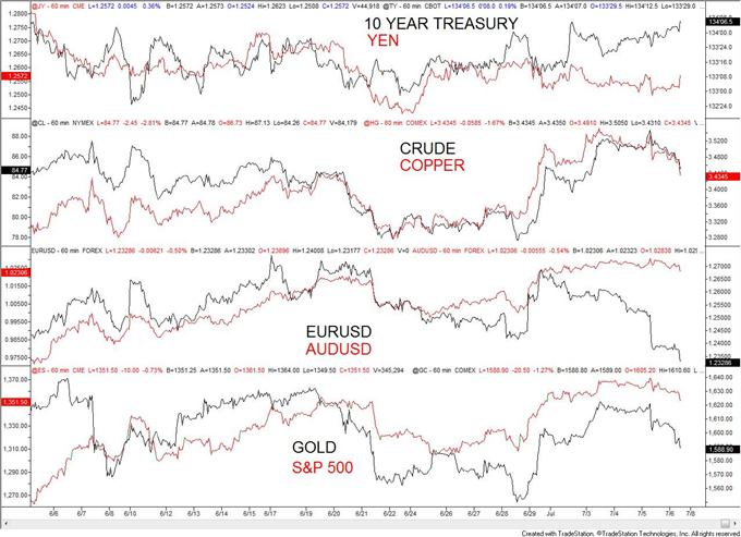 Nutzen ziehen aus dem EUR/USD-Rückgang nach den NFP