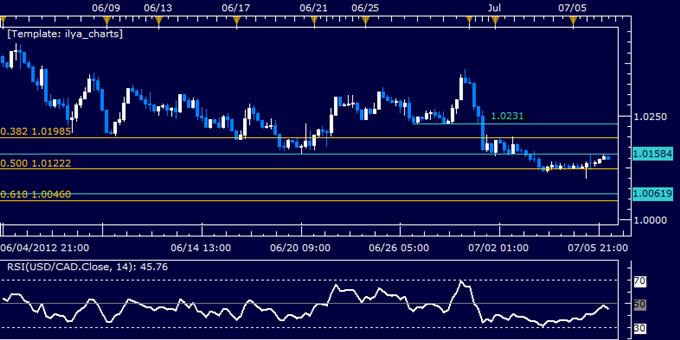 USD/CAD Classic Technical Report 07.06.2012