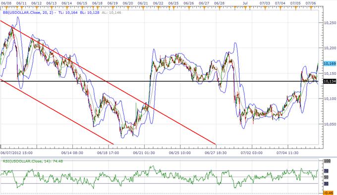 L'USD devrait rester stable avant le procès-verbal du FOMC, le JPY suivra la BoJ