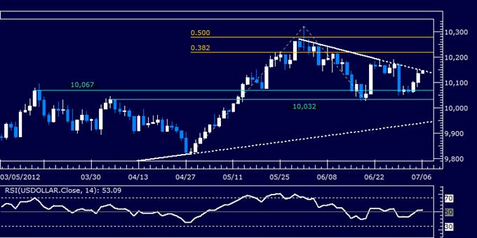 Rapport technique classique à propos du dollar US, 07.06.2012 (6 juillet)