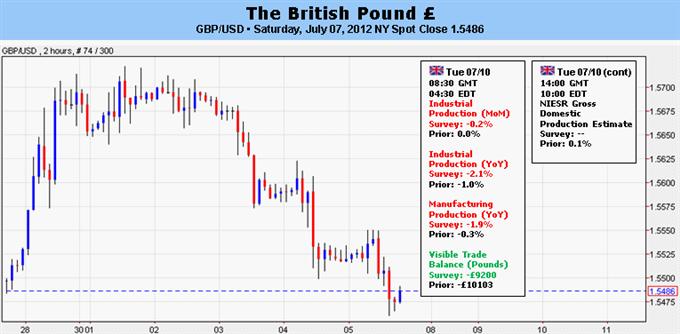 British Pound Looks to FOMC Minutes, EU FinMin Summit for Direction