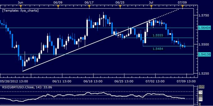 GBP/USD Classic Technical Report 07.09.2012