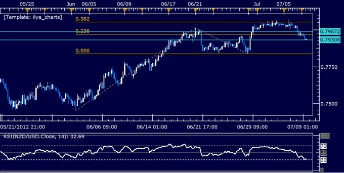 NZD/USD Classic Technical Report 07.09.2012