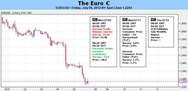 New_document_2_body_Picture_5.png, موجة من الهبوط بإنتظار اليورو بما أنّ عائدات السندات الأسبانية تنذر من مغبّة اندلاع كوارث جديدة