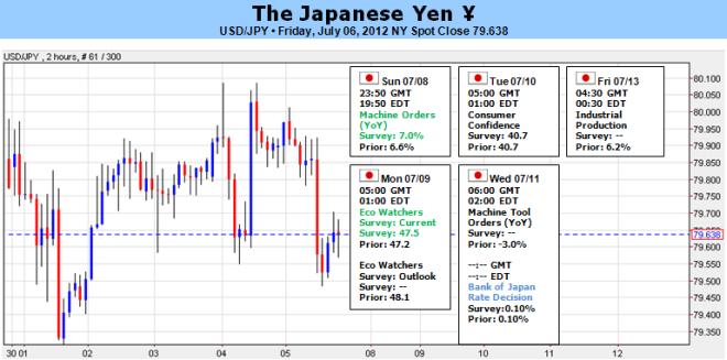 New_document_4_body_Picture.png, من المحتمل أن يوسّع الين الياباني دائرة ارتفاعه وسط حفاظ بنك اليابان على سياسته الراهنة