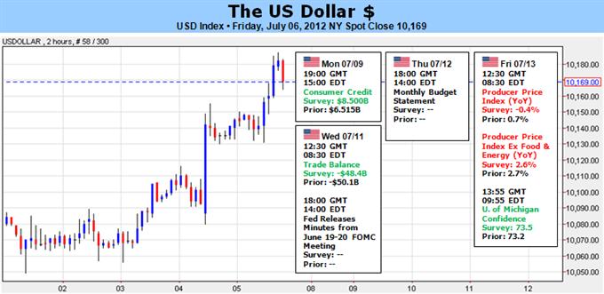 New_document_6_body_Picture.png, الدولار الأميركي يستعدّ للتسارع صعودًا وسط تبدّد آمال الحوافز وغرق اتّجاهات المخاطر