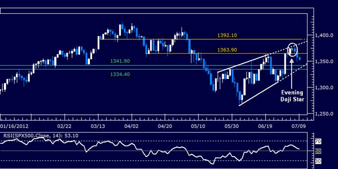 S&P 500 Nears Confirmation of Key Reversal as US Dollar Breaks Higher