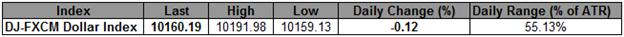 USD Index s'est maintenu sous la résistance clé de Fibonacci, l'attention se porte sur 10,134